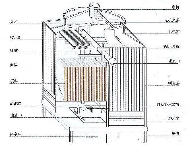 冷却塔填料厂家
